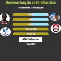 Cheikhou Kouyate vs Christian Atsu h2h player stats