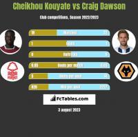 Cheikhou Kouyate vs Craig Dawson h2h player stats