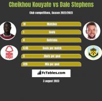Cheikhou Kouyate vs Dale Stephens h2h player stats