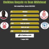 Cheikhou Kouyate vs Dean Whitehead h2h player stats