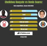 Cheikhou Kouyate vs Denis Suarez h2h player stats