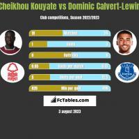 Cheikhou Kouyate vs Dominic Calvert-Lewin h2h player stats