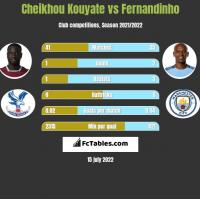 Cheikhou Kouyate vs Fernandinho h2h player stats