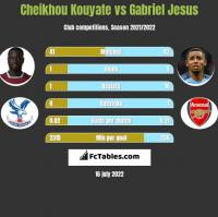 Cheikhou Kouyate vs Gabriel Jesus h2h player stats
