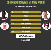 Cheikhou Kouyate vs Gary Cahill h2h player stats