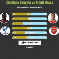 Cheikhou Kouyate vs Granit Xhaka h2h player stats