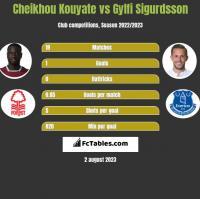 Cheikhou Kouyate vs Gylfi Sigurdsson h2h player stats
