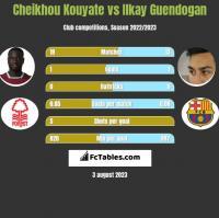 Cheikhou Kouyate vs Ilkay Guendogan h2h player stats