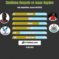 Cheikhou Kouyate vs Isaac Hayden h2h player stats