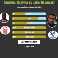Cheikhou Kouyate vs Jairo Riedewald h2h player stats