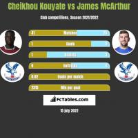 Cheikhou Kouyate vs James McArthur h2h player stats