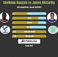 Cheikhou Kouyate vs James McCarthy h2h player stats