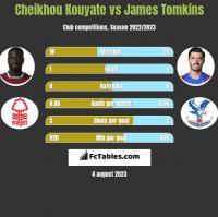Cheikhou Kouyate vs James Tomkins h2h player stats