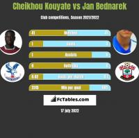 Cheikhou Kouyate vs Jan Bednarek h2h player stats