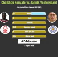 Cheikhou Kouyate vs Jannik Vestergaard h2h player stats