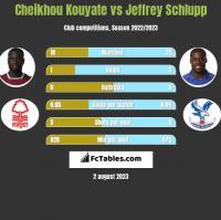 Cheikhou Kouyate vs Jeffrey Schlupp h2h player stats