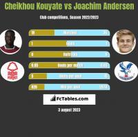 Cheikhou Kouyate vs Joachim Andersen h2h player stats