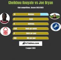 Cheikhou Kouyate vs Joe Bryan h2h player stats