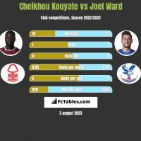 Cheikhou Kouyate vs Joel Ward h2h player stats