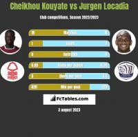 Cheikhou Kouyate vs Jurgen Locadia h2h player stats