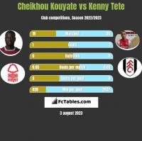 Cheikhou Kouyate vs Kenny Tete h2h player stats