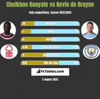 Cheikhou Kouyate vs Kevin de Bruyne h2h player stats