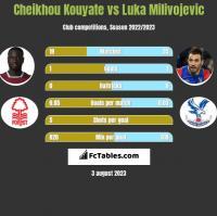 Cheikhou Kouyate vs Luka Milivojević h2h player stats