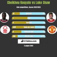 Cheikhou Kouyate vs Luke Shaw h2h player stats