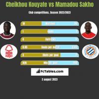 Cheikhou Kouyate vs Mamadou Sakho h2h player stats