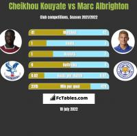 Cheikhou Kouyate vs Marc Albrighton h2h player stats