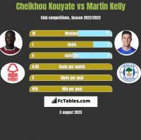 Cheikhou Kouyate vs Martin Kelly h2h player stats