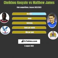 Cheikhou Kouyate vs Matthew James h2h player stats