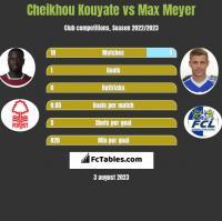 Cheikhou Kouyate vs Max Meyer h2h player stats