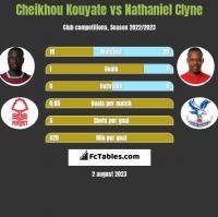 Cheikhou Kouyate vs Nathaniel Clyne h2h player stats