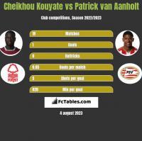 Cheikhou Kouyate vs Patrick van Aanholt h2h player stats