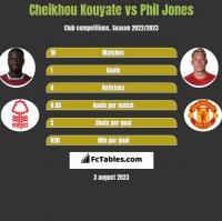 Cheikhou Kouyate vs Phil Jones h2h player stats