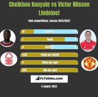 Cheikhou Kouyate vs Victor Nilsson Lindeloef h2h player stats