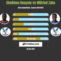 Cheikhou Kouyate vs Wilfried Zaha h2h player stats