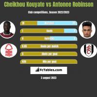 Cheikhou Kouyate vs Antonee Robinson h2h player stats