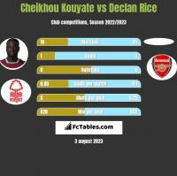 Cheikhou Kouyate vs Declan Rice h2h player stats