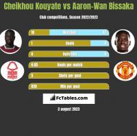 Cheikhou Kouyate vs Aaron-Wan Bissaka h2h player stats