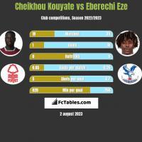 Cheikhou Kouyate vs Eberechi Eze h2h player stats
