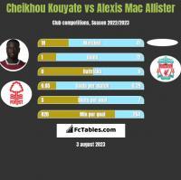 Cheikhou Kouyate vs Alexis Mac Allister h2h player stats