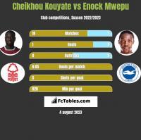 Cheikhou Kouyate vs Enock Mwepu h2h player stats