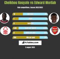 Cheikhou Kouyate vs Edward Nketiah h2h player stats