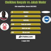 Cheikhou Kouyate vs Jakub Moder h2h player stats