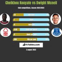 Cheikhou Kouyate vs Dwight Mcneil h2h player stats