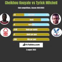 Cheikhou Kouyate vs Tyrick Mitchell h2h player stats