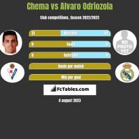 Chema vs Alvaro Odriozola h2h player stats