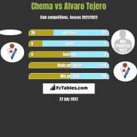 Chema vs Alvaro Tejero h2h player stats